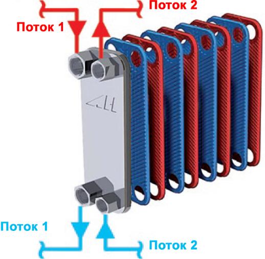 Каким способом заклеить теплообменник в котле теплообменник водоводяной q-400